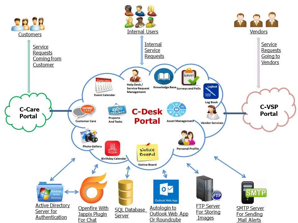 Free helpdesk software it helpdesk hr helpdesk admin helpdesk complaint management helpdesk service request management query management ticketing ccuart Gallery
